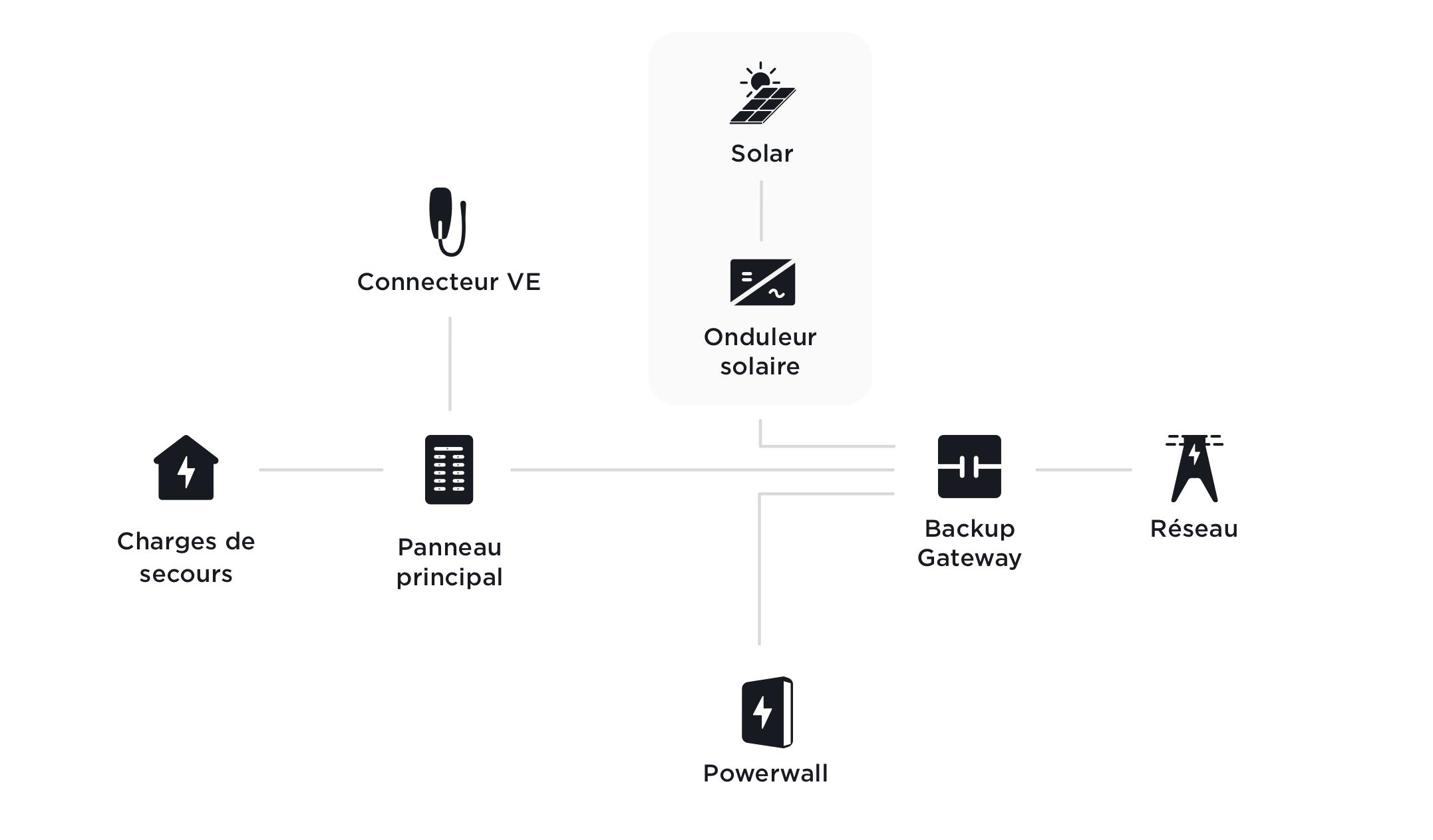 Configurations pour la maison et les véhicules compatibles avec le Powerwall