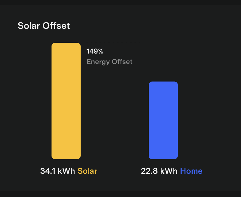 Tesla App Solar Offset Impact Card