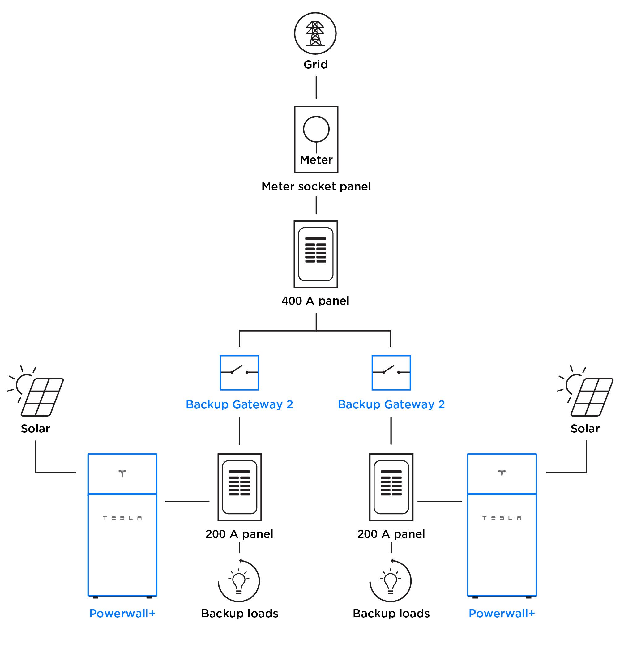 Powerwall split-service diagram