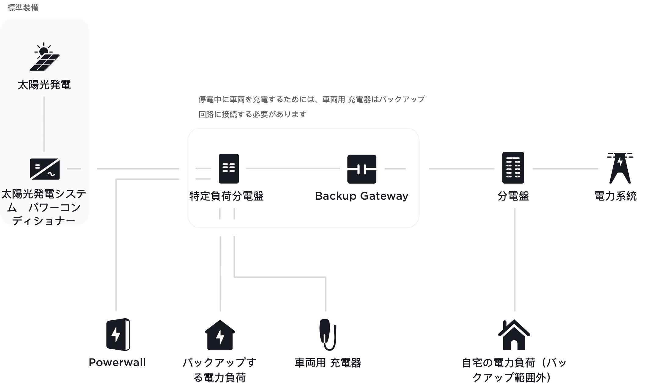 Powerwallと車両の充電を連携するためのデザイン