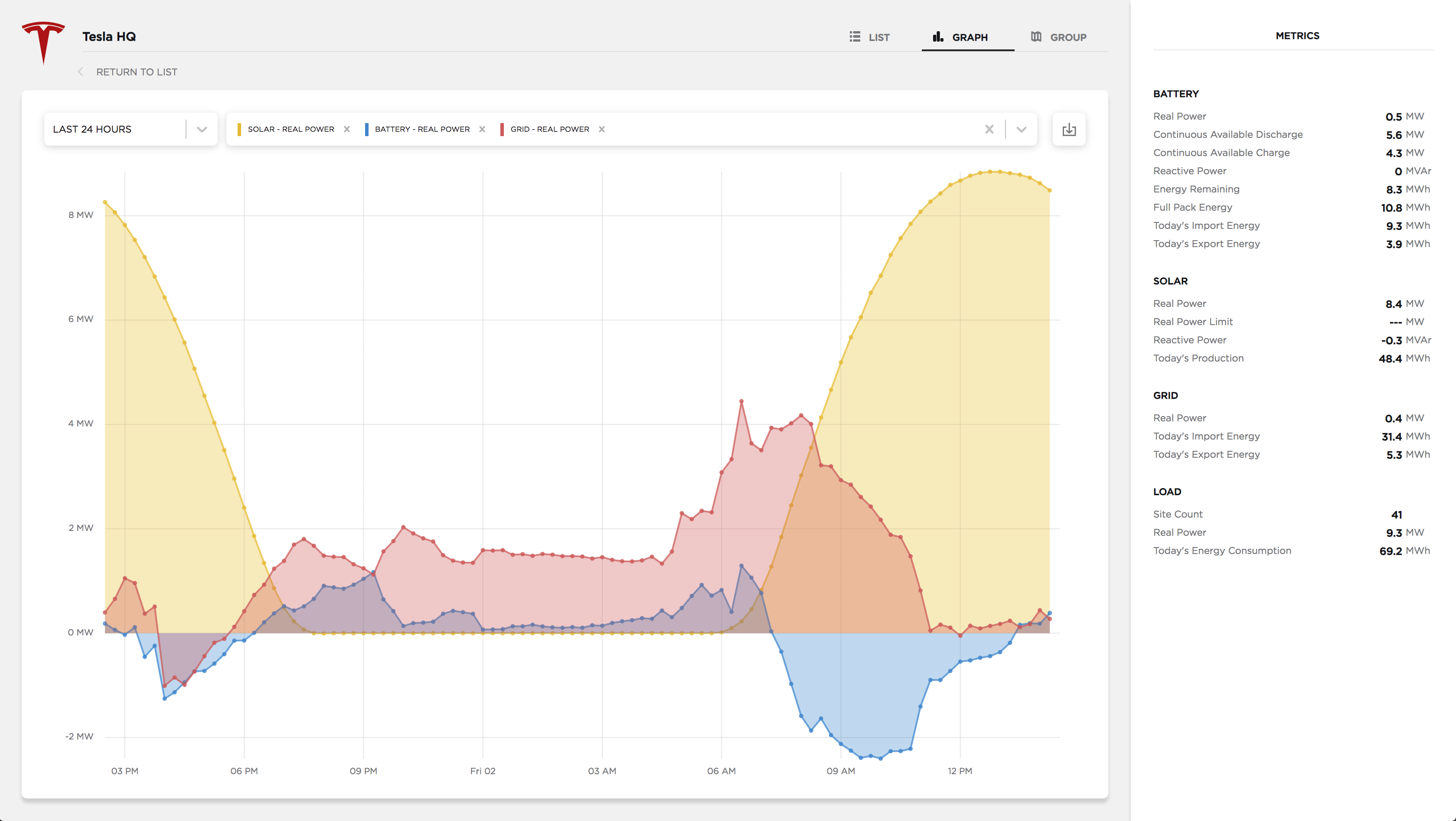Powerhub graph view